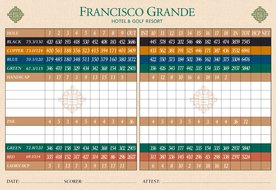Francisco Grande Scorecard
